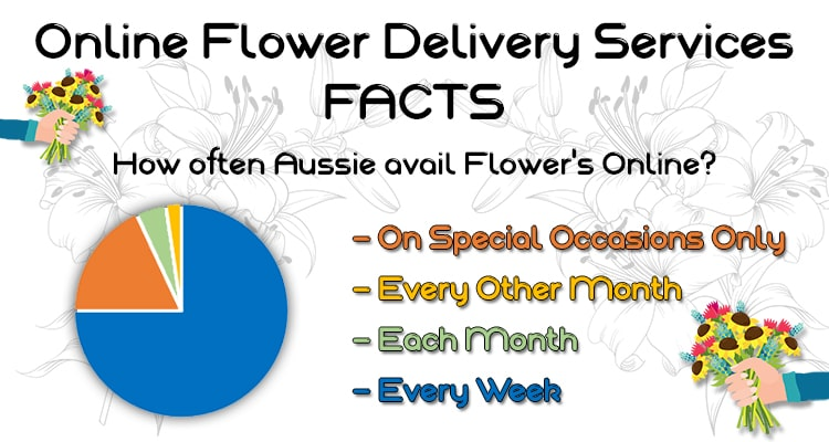 cheap flower delivery service graph