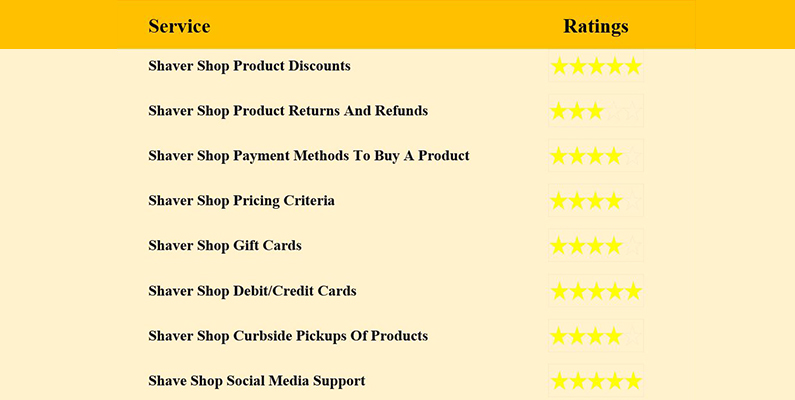 overall-rating-shaer-shop